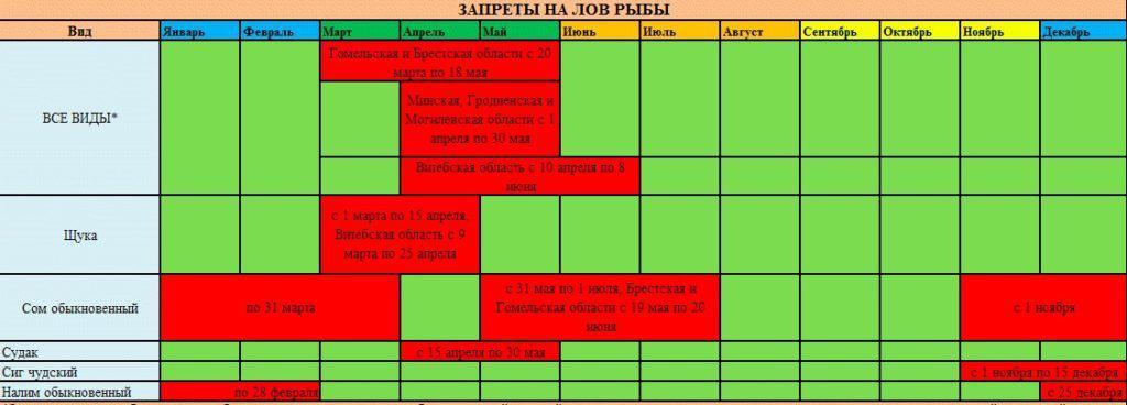 Расписание запрета на лов рыб в Беларуси