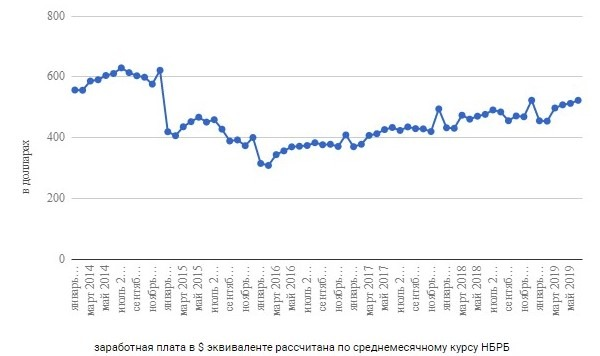 Dynamics of average monthly salaries in Belarus in dollars USA