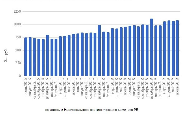 Average salary in Belarus by month from 2016 to 2019