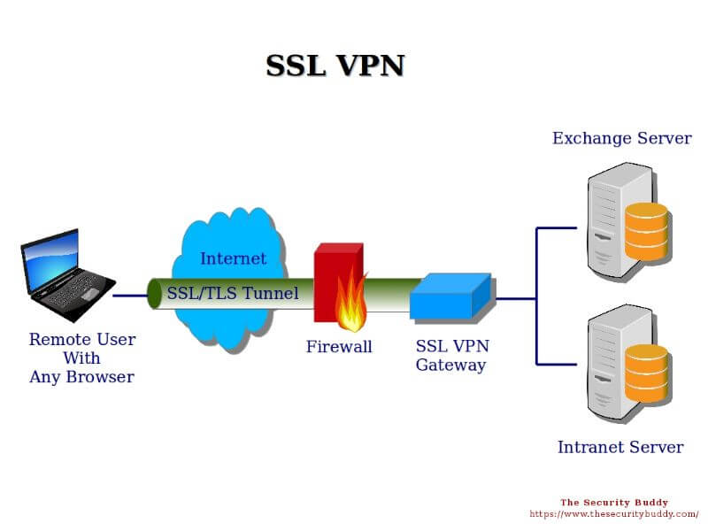 SSL vpn connection how it works, infographic with explanation